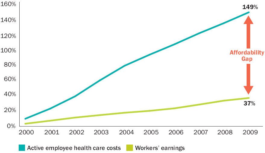 the rising cost of healthcare Rising costs for healthcare: implications for public policy prepared for the national federation of independent business research foundation.