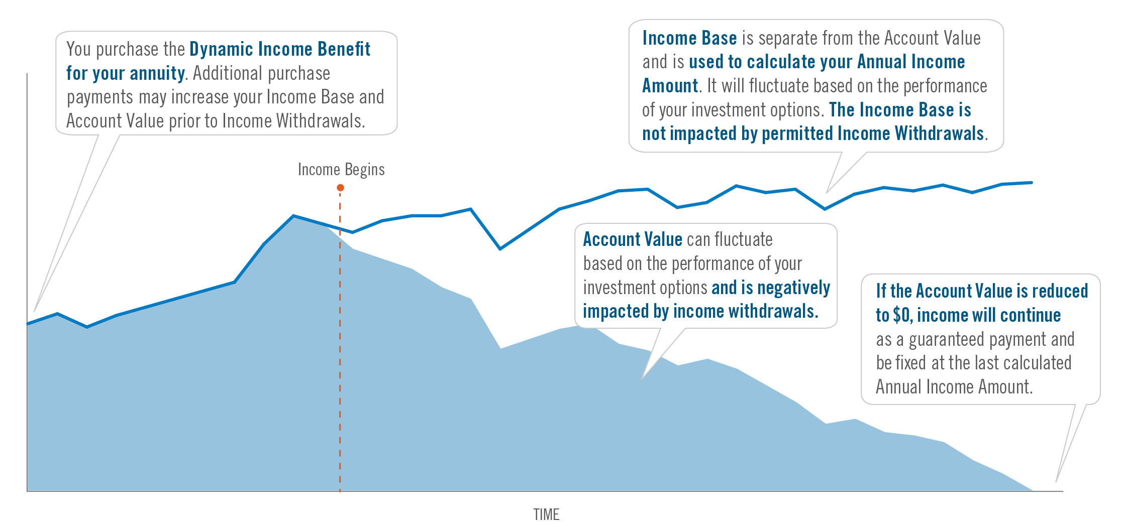 Hypothetical illustration showing how money lasts longer when taking income assuming Account Value and Income Base are equal and no withdrawals are taken at start of income withdrawal.