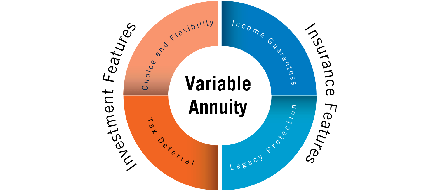 Four advantages of Variable Annuities- Choice and Flexibility, Tax Deferral, Income Guarantee and Legacy Protection