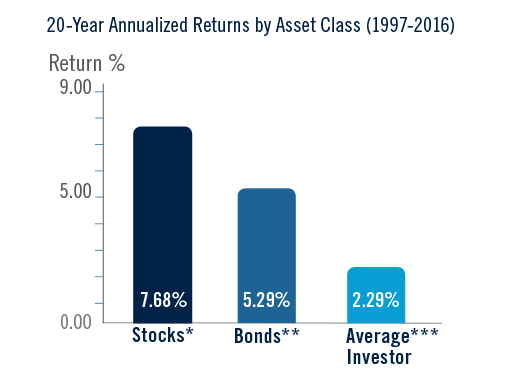Graph showing an average investor's return for 20-year period from 1997-2016, was just 2.29%, far below the return of stocks at 7.68% and bonds at 5.29% over the same period.