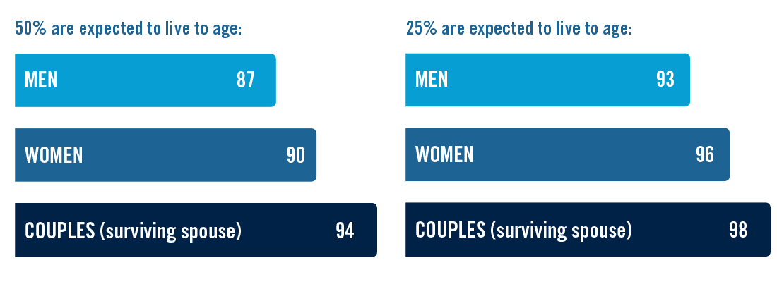 50% are expected to live to age 87 for men, 90 for women and 94 for couples. 25% are expected to live to age 93 for men, 96 for women and 98 for couples.