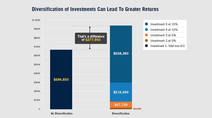 Ipac diversified investment strategy 1